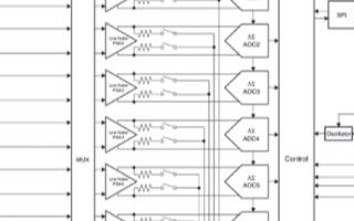 低噪音Δ-Σ模数转换器ADS1299的主要特性和...