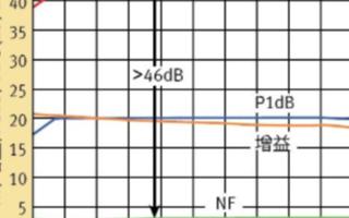 五類放大器的基本特性、功能及應用分析