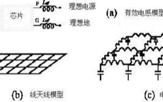 利用电磁场测量工具观测电源/地阻抗设计问题