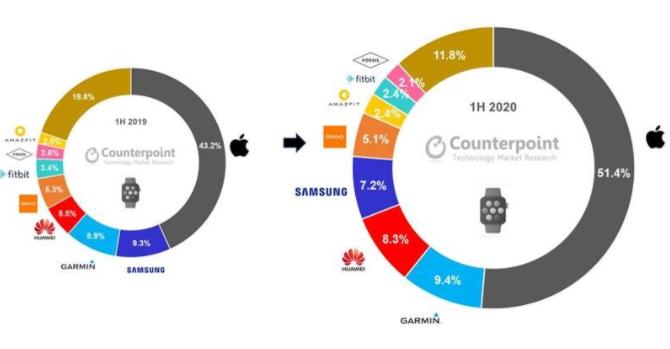 2020年Q2季度苹果智能手表营收创下历史新高