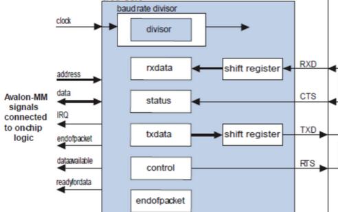 UART寄存器介紹與中斷操作詳解