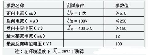 晶体二极管的参数有哪些