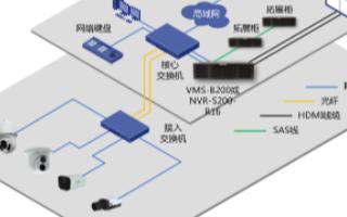 基于VMS-B200的智能别墅视频监控系统的设计