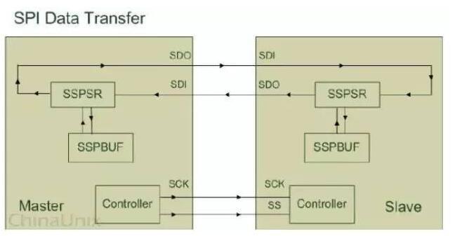 SPI總線協議的工作機制解析