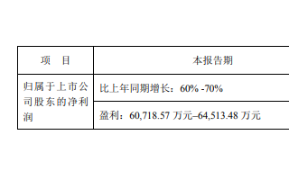 大族激光上半年凈利潤大漲 PCB業務發展強勁 疫情下仍大漲55%