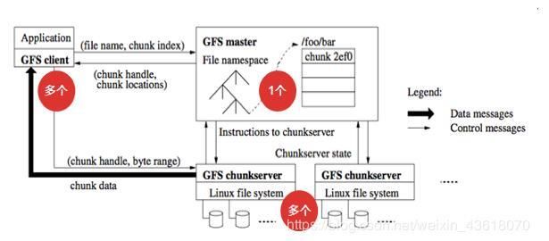分布式文件存儲系統GFS的基礎知識