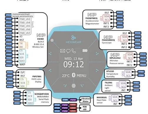 基Hexiwear平臺的可穿戴醫療儀器電路設計