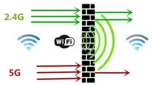 谷歌申请在美国测试6GHz WiFi,智能手机将...