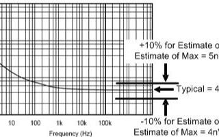 運算放大器固有噪聲的分析、估算和應用設計