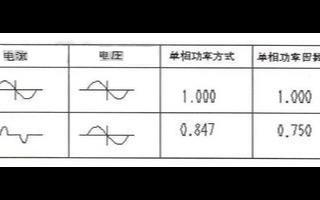 基于微处理器的HIOKI3286型电力分析仪的设...