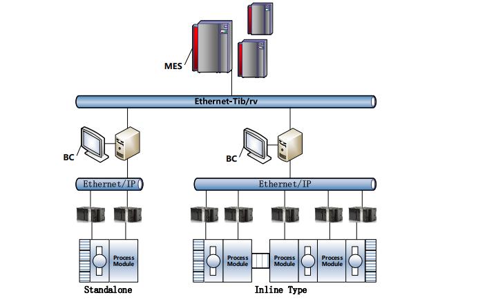 JDI設備接口通用通信規范