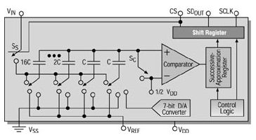 Δ-Σ型A/D转换器和SAR转换器,特点对比分析