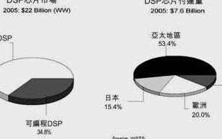 多核DSP的關鍵技術和在數字化中的應用分析
