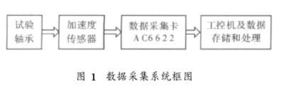 基于數據采集卡AC6622和VC++6實現滾動軸承數據采集系統的設計