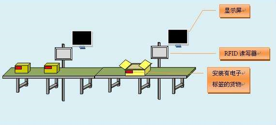RFID技术和IT系统结合,提高工业自动化水平