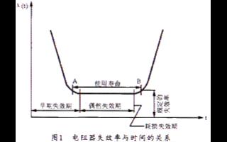 环保线绕电阻器的主要特性和应用分析
