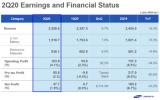 日韩电池企业相继交出了第二季度的成绩单