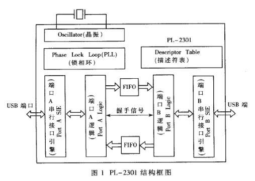 USB实现计算机双机通信的方法