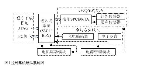 基于S3C44B0X和SPCE061A的機器人設計方案