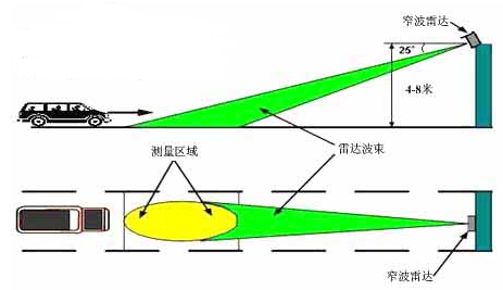 窄波束雷達測速儀如何安裝,有哪兩種安裝方式
