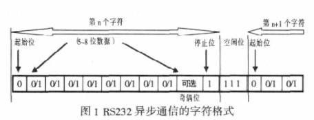 基于FPGA器件XC2S50芯片实现串口接收数据...