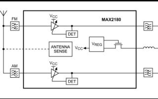 使用高度集成的AM FM低噪声放大器设计汽车有源天线的资料说明