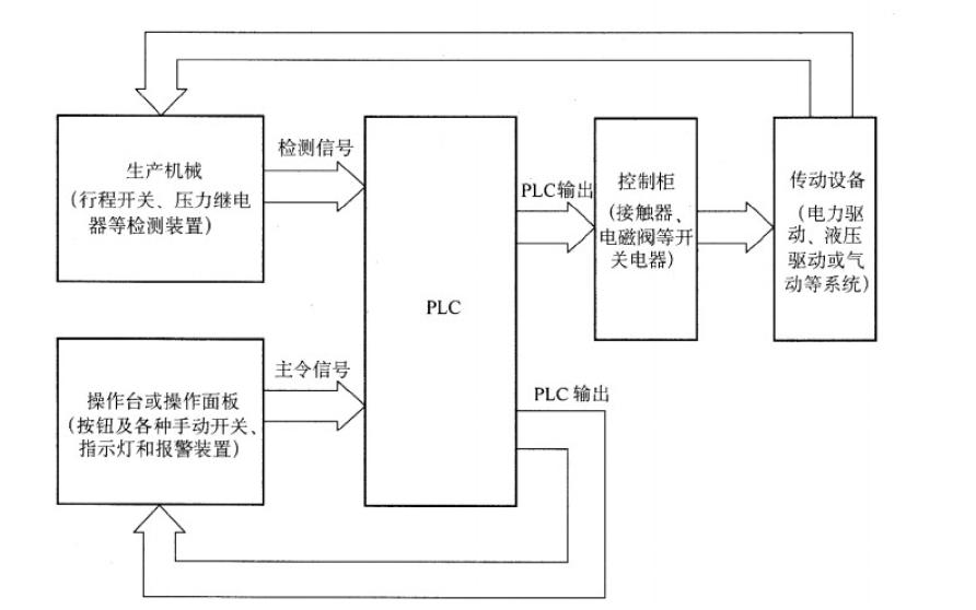 PLC控制系統讀圖分析與編程