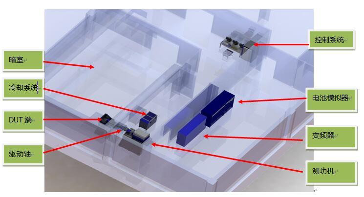 新能源电机控制系统如何EMC带载测试
