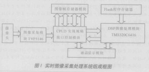 基于DSP器件TMS3206416DSK芯片實現車輛視頻處理系統的設計