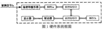 通过利用两片8051芯片实现频率测量系统的应用方...