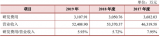 一线大厂开工率均达约8成,金百泽研发投入逐年下滑