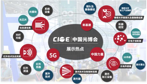第22届中国国际光电博览会于9月9日-11日深圳...