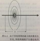 從麥克斯韋談寄生電感由來和定義