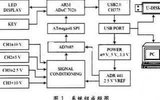 基于虚拟仪器技术和高速USB 2.0接口的智能数...