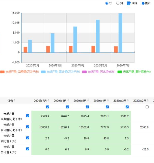 7月全国光缆产量同比增长2.2%,上半年累计增长...