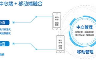 天跃科技TY-SIMS安防智能管理系统的功能实现...