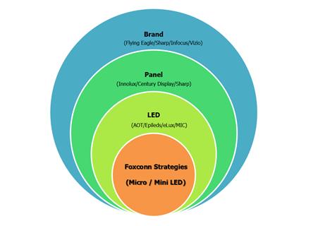 鴻海集團再傳捷報,Mini/Micro LED顯示應用已陸續開花