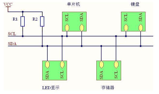 Linux系統的的常用接口與總線