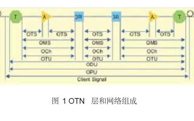 如何使用FPGA實現100G光傳送網的設計