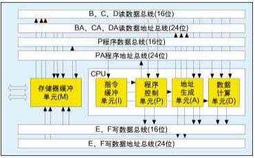 高性能數字信號處理器TMS320C55x的6種并...