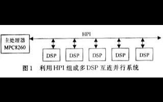 基于TMS320C6x系列DSP的并行處理方法優缺點分析