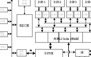 基于多核數字信號處理器的共享數據緩沖池FSDP的...