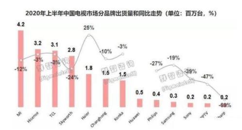 """小米华为进军电视市场争夺""""蛋糕"""",创维销量暴跌"""