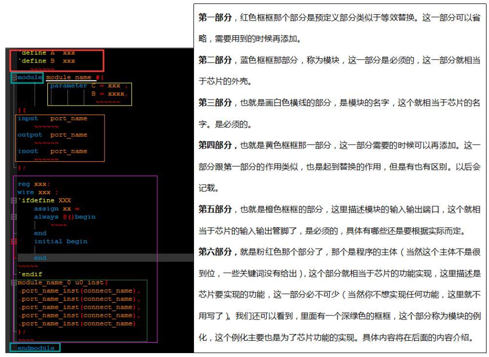 Verilog HDL的程序結構_veriloghdl的關鍵字