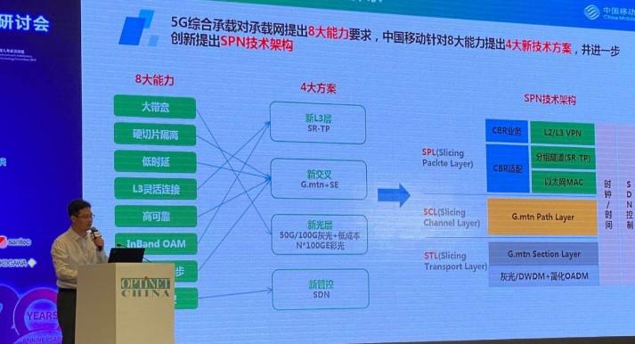 中國移動首次推出面向5G的SPN傳送網技術