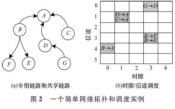 如何在实现工业物联网应用中实现多时隙帧调度算法