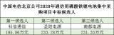3家企業中標北京電信LFP備電項目