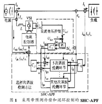 基于選擇性諧波檢測的電壓和電流閉環控制方法的研究