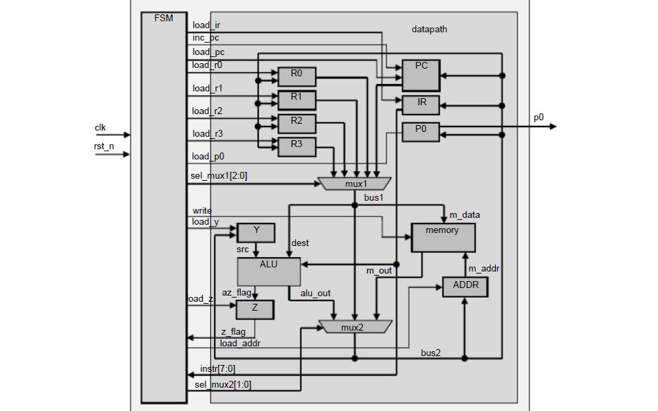 RISC CPU精简指令集计算机课程设计资料说明