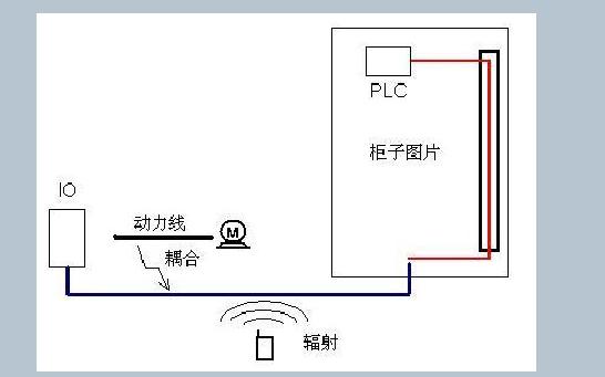 PLC系統的EMC問題應該如何處理